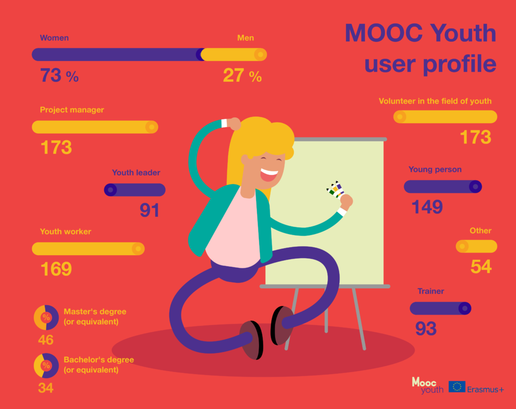 Mooc_youth_user_profile